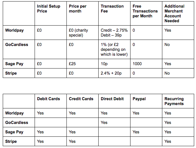Payment provider comparisons